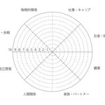 「人生の輪」を使ってあなたの人生を本当に充実させる方法|目標設定・習慣化の方法まで