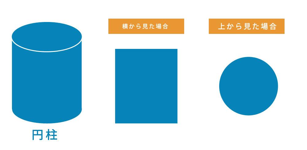 円柱を様々な方向から見る