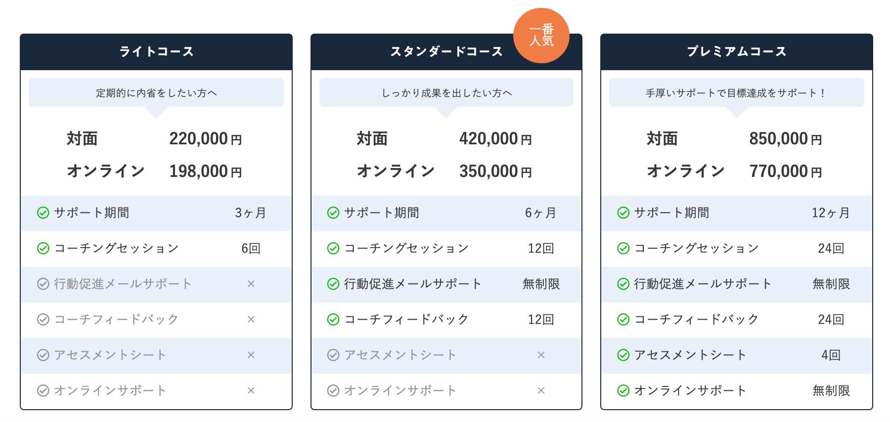 コーチング料金表